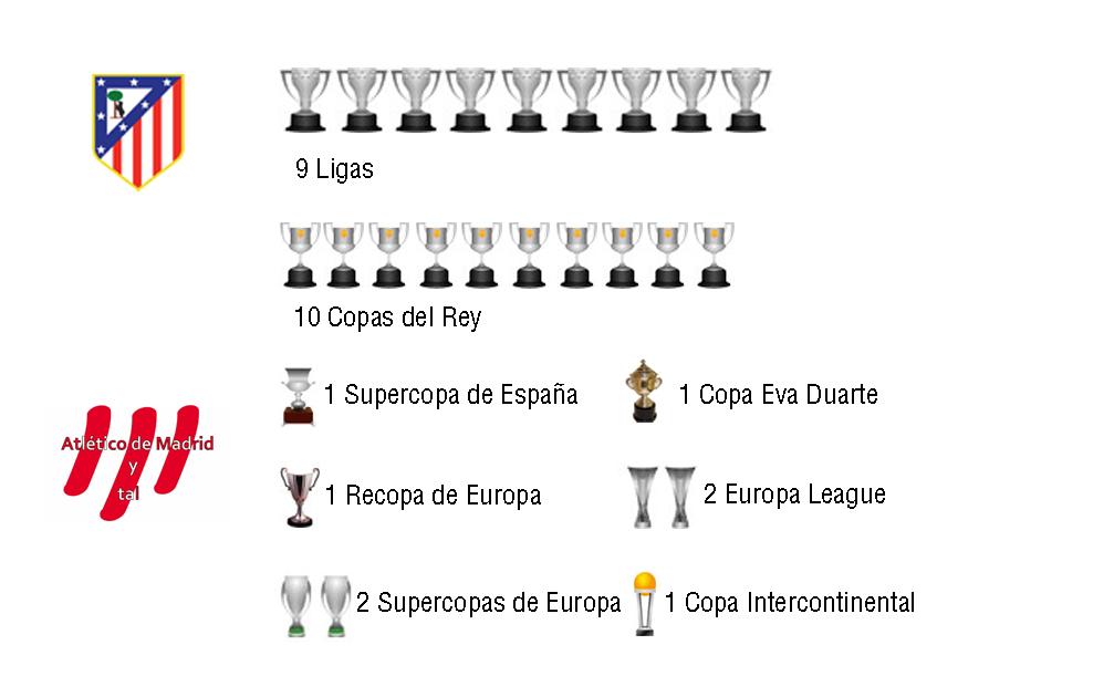 Atlético de Madrid y tal